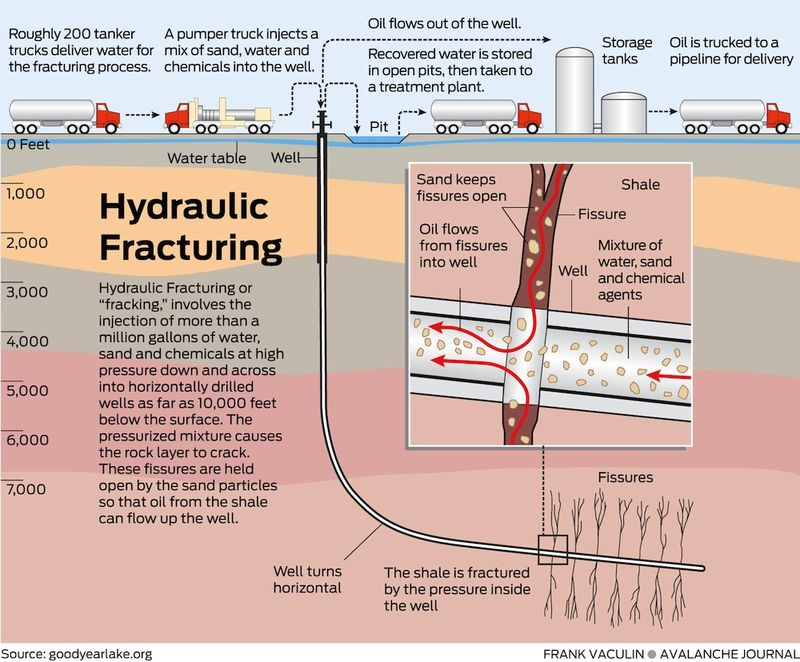 Fracking or Fracturing graphic1
